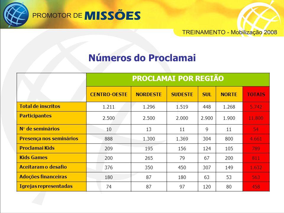 Foram 16 missionários promovendo missões nas igrejas.