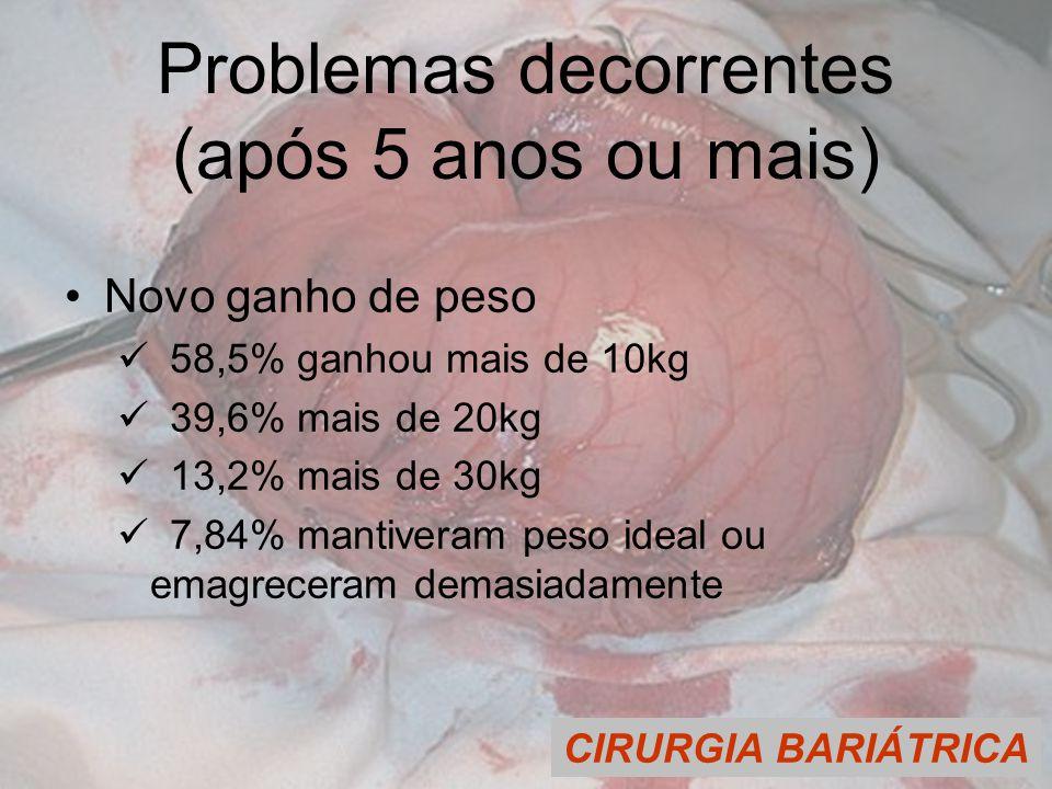 CIRURGIA BARIÁTRICA Problemas decorrentes (após 5 anos ou mais) Novo ganho de peso 58,5% ganhou mais de 10kg 39,6% mais de 20kg 13,2% mais de 30kg 7,84% mantiveram peso ideal ou emagreceram demasiadamente