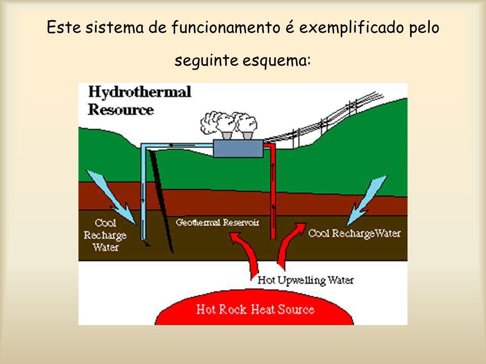 Este sistema de funcionamento é exemplificado pelo seguinte esquema: