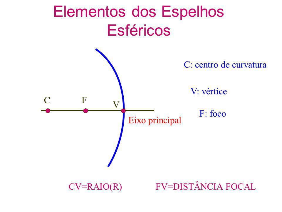 Objeto sobre f Imagem Imprópria CF V