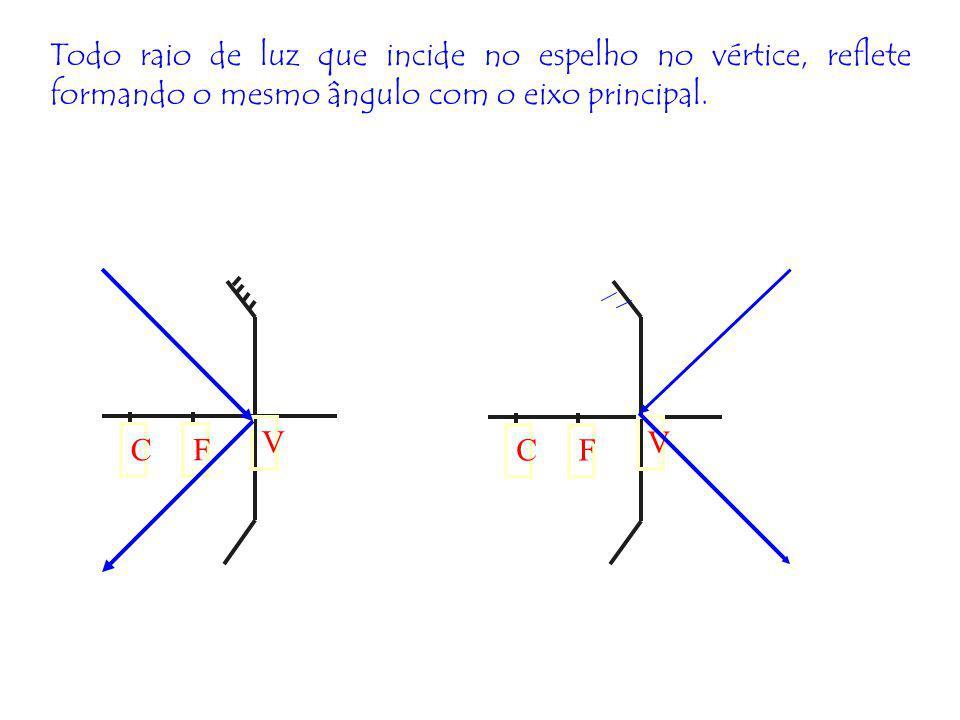 ANÁLISE DE SINAIS SINAL DE f: (+) : ESPELHO CÔNCAVO (-) : ESPELHO CONVEXO SINAL DE p (+): IMAGEM REAL (-): IMAGEM VIRTUAL SINAL DE I (+): IMAGEM DIREITA (-): IMAGEM INVERTIDA