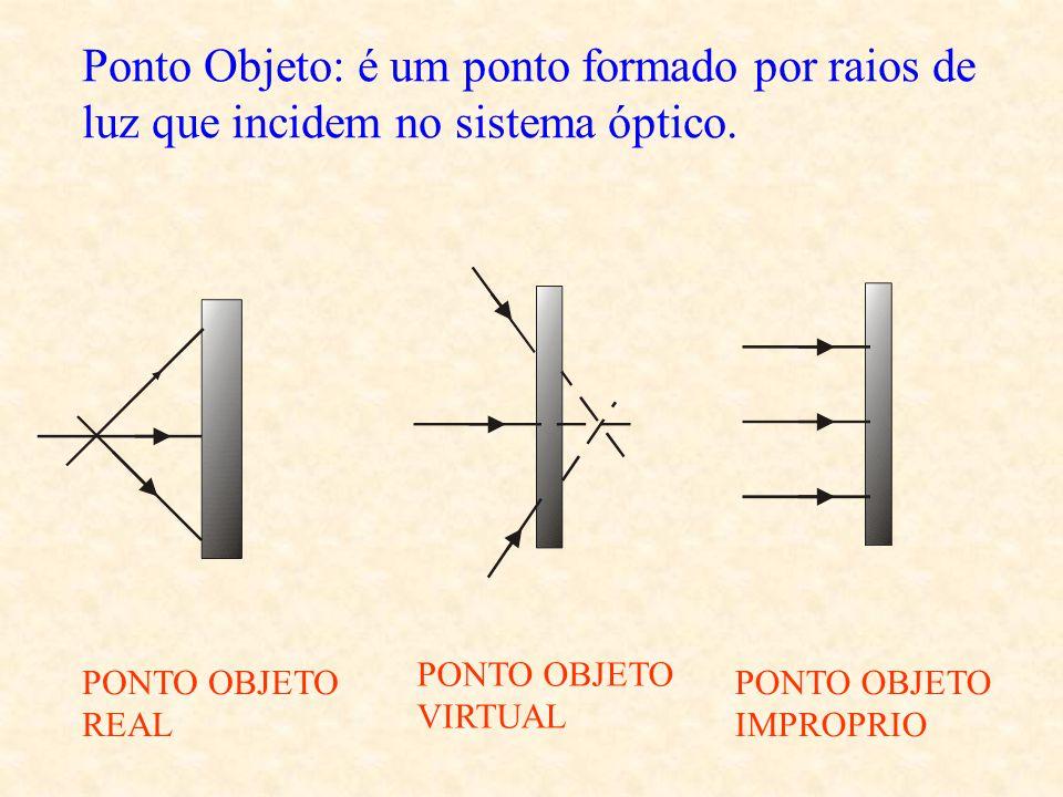 3º- Independência da luz. Quando dois(ou mais) raios luminosos se cruzam, cada um se movimenta independente do outro.