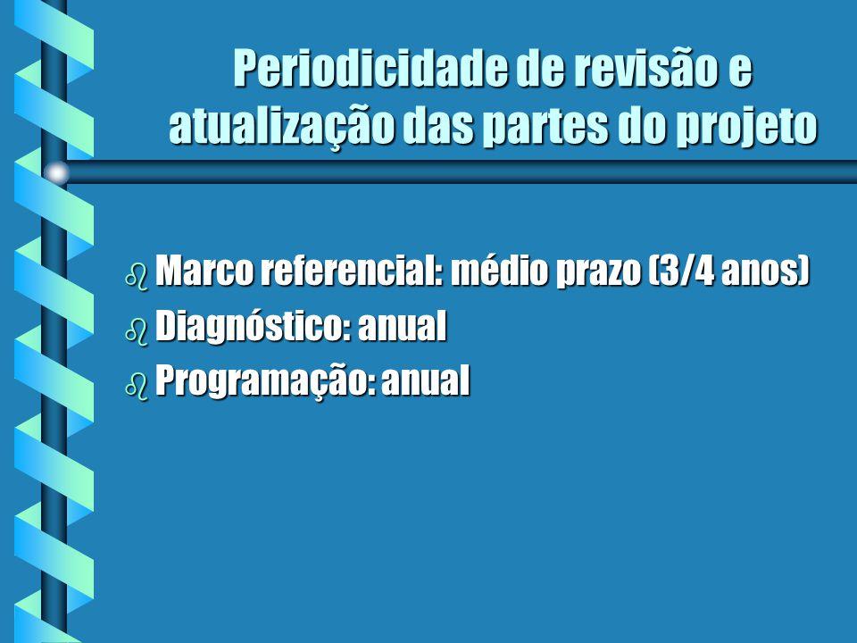Periodicidade de revisão e atualização das partes do projeto b Marco referencial: médio prazo (3/4 anos) b Diagnóstico: anual b Programação: anual