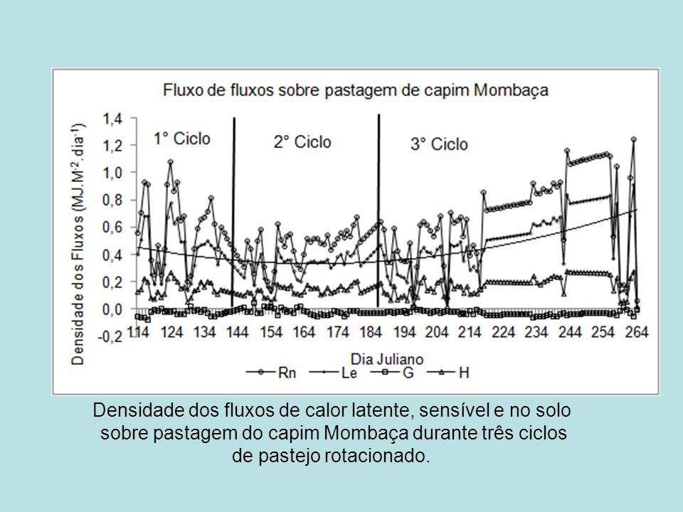 Densidade dos fluxos de calor latente, sensível e no solo sobre pastagem do capim Mombaça durante três ciclos de pastejo rotacionado.