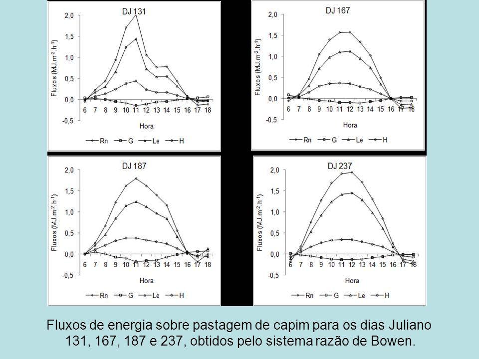 Fluxos de energia sobre pastagem de capim para os dias Juliano 131, 167, 187 e 237, obtidos pelo sistema razão de Bowen.