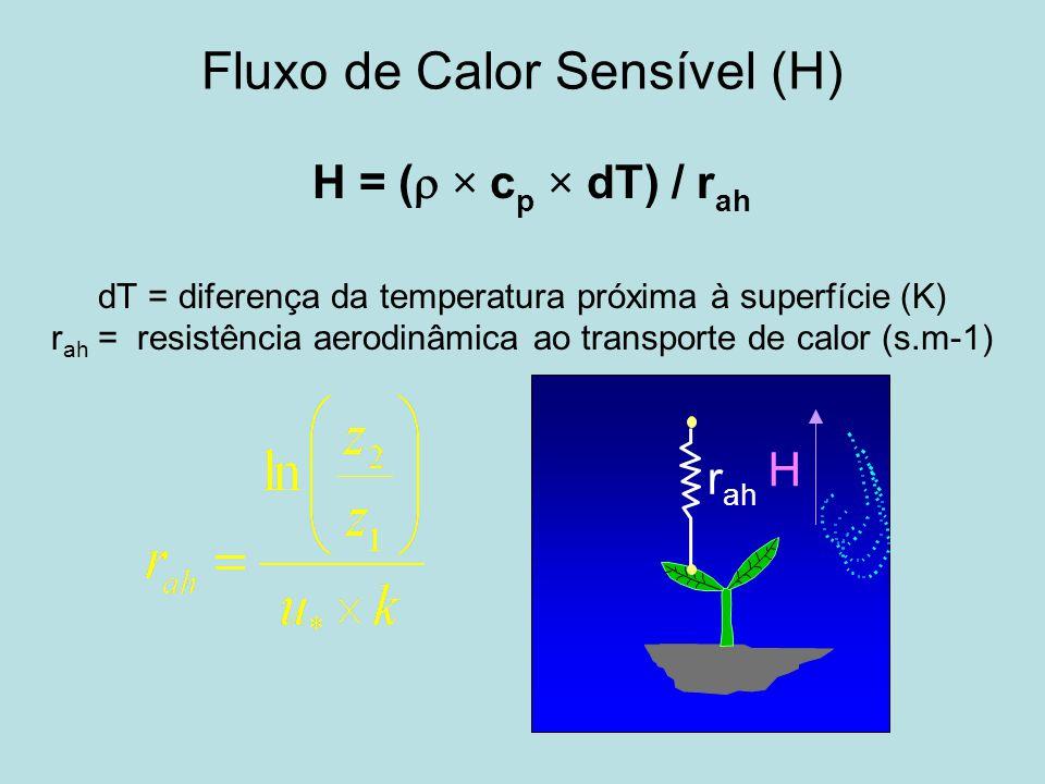Fluxo de Calor Sensível (H) H = ( × c p × dT) / r ah dT = diferença da temperatura próxima à superfície (K) r ah = resistência aerodinâmica ao transpo
