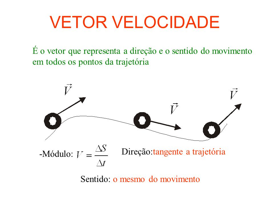 ACELERAÇÃO VETORIAL ACELERAÇÃO TANGENCIAL:Responsável pela variação do módulo do vetor velocidade.