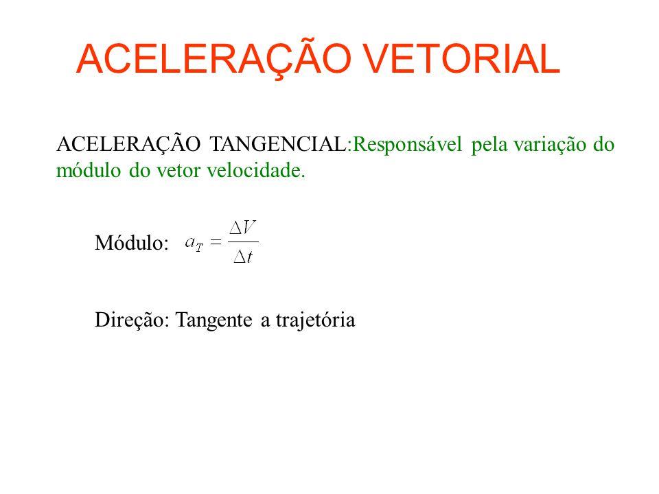 ACELERAÇÃO VETORIAL ACELERAÇÃO TANGENCIAL:Responsável pela variação do módulo do vetor velocidade. Módulo: Direção: Tangente a trajetória