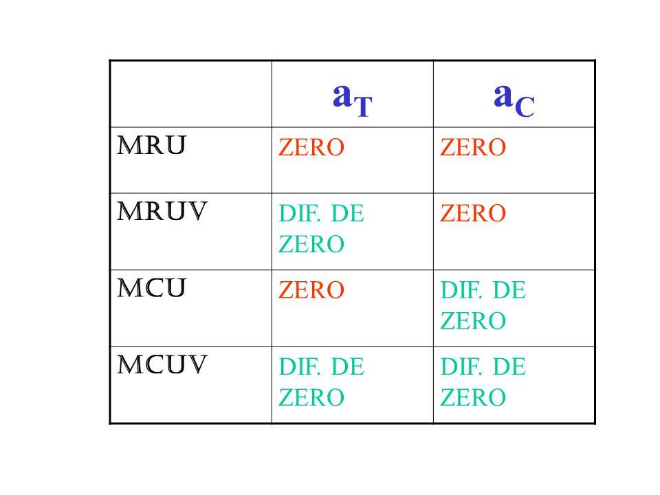 aTaT aCaC MRU ZERO MRUV DIF. DE ZERO ZERO MCU ZERODIF. DE ZERO MCUV DIF. DE ZERO
