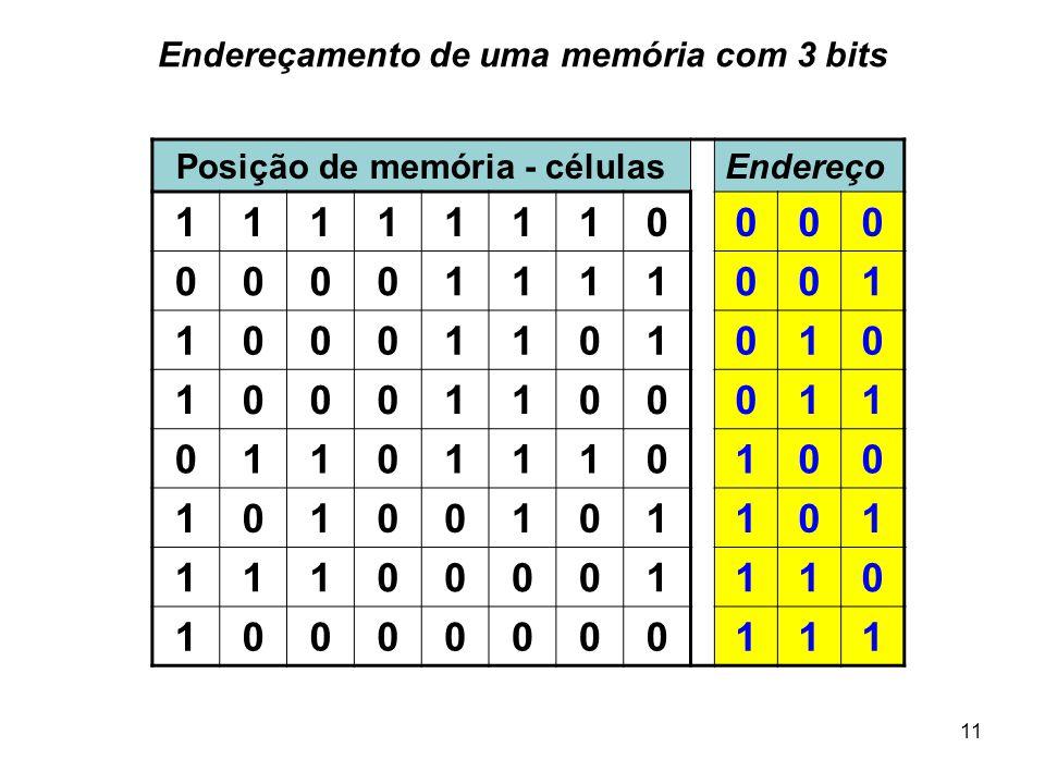 11 Endereçamento de uma memória com 3 bits Posição de memória - célulasEndereço 11111110000 00001111001 10001101010 10001100011 01101110100 1010010110