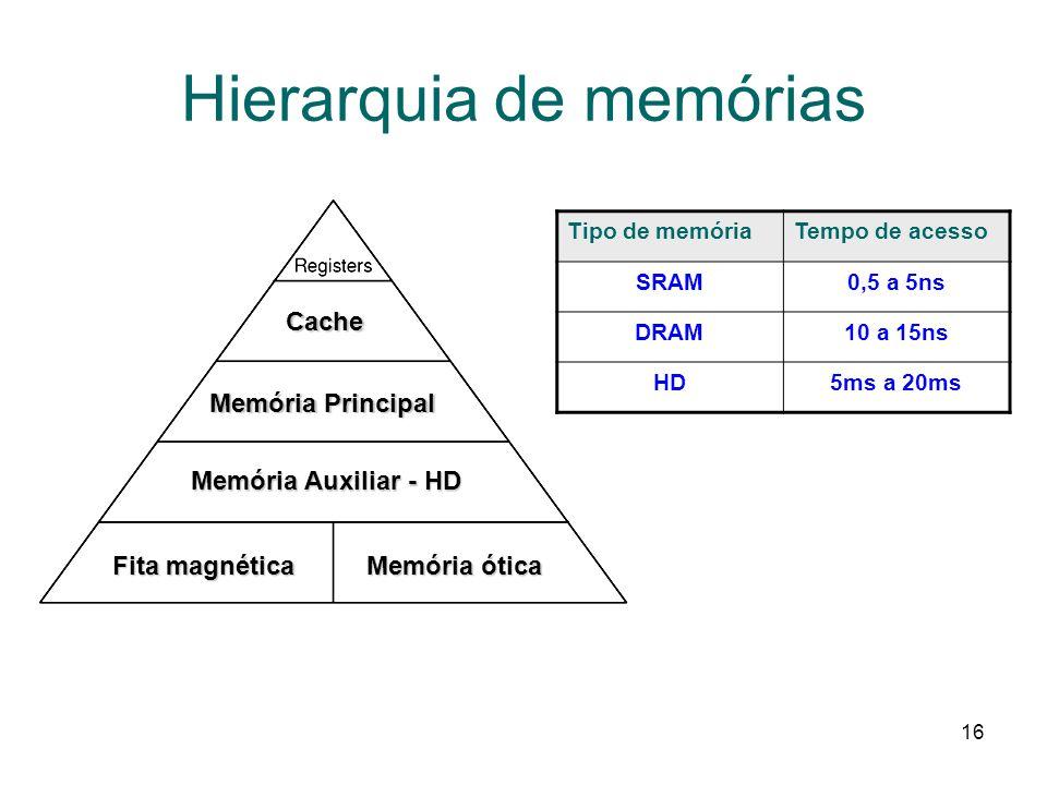 16 Hierarquia de memórias Memória Principal Memória Auxiliar - HD Fita magnética Memória ótica Cache Tipo de memóriaTempo de acesso SRAM0,5 a 5ns DRAM10 a 15ns HD5ms a 20ms