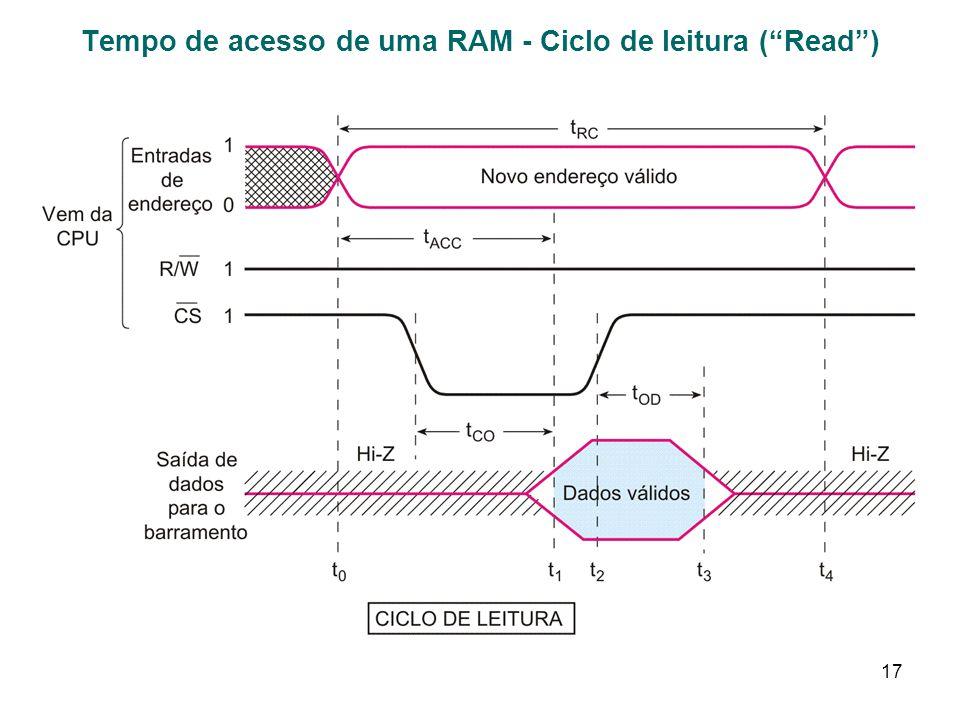 17 Tempo de acesso de uma RAM - Ciclo de leitura (Read)