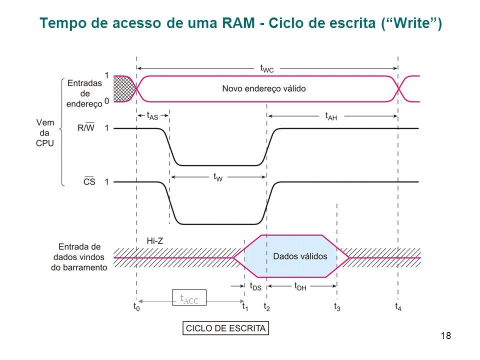 18 Tempo de acesso de uma RAM - Ciclo de escrita (Write) t ACC