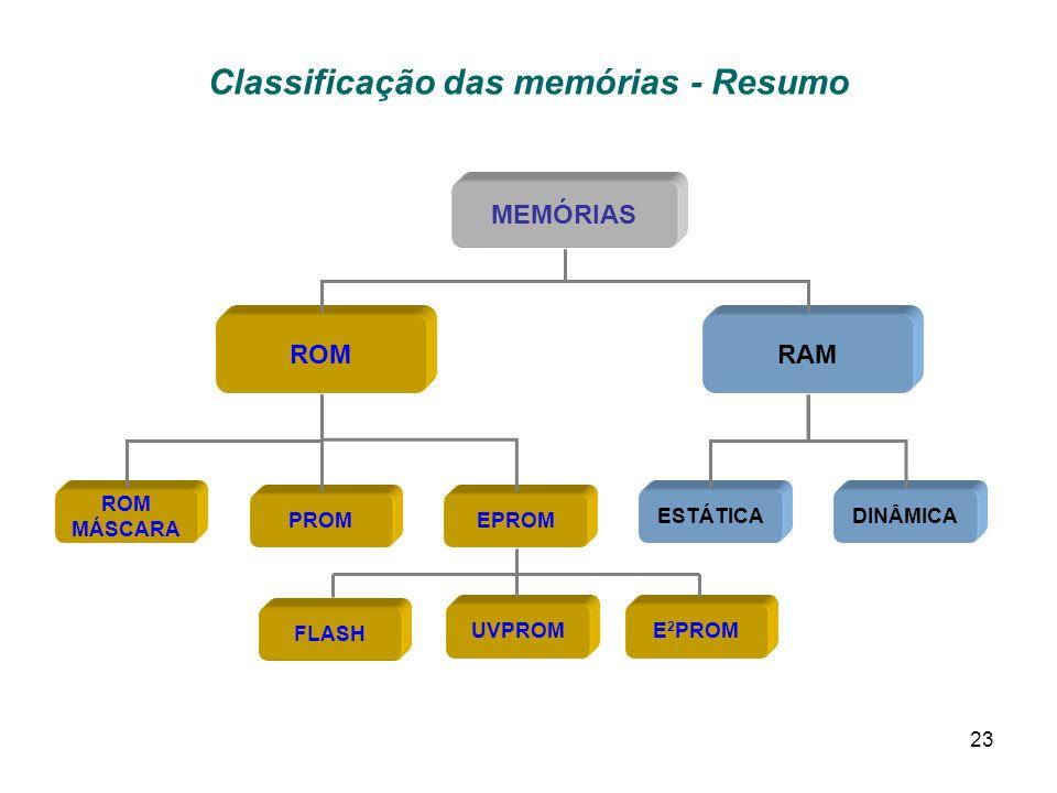 23 Classificação das memórias - Resumo MEMÓRIAS PROM ROM MÁSCARA EPROM ROMRAM ESTÁTICADINÂMICA UVPROME 2 PROM FLASH