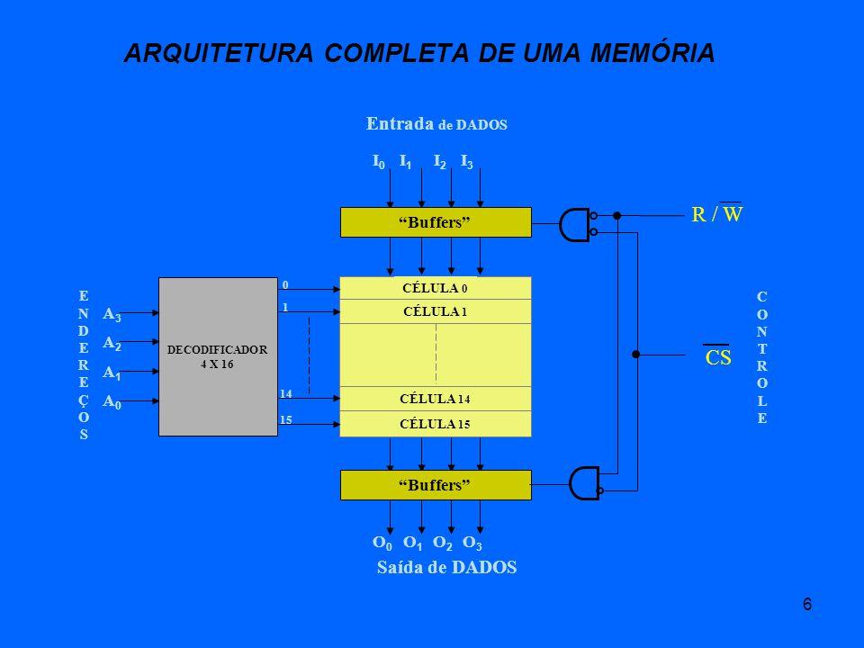 6 ARQUITETURA COMPLETA DE UMA MEMÓRIA DECODIFICADOR 4 X 16 CÉLULA 0 CÉLULA 1 CÉLULA 14 CÉLULA 15 A3A3 A2A2 A1A1 A0A0 I3I3 I2I2 I1I1 I0I0 O3O3 O2O2 O1O1 O0O0 0 1 14 15 ENDEREÇOSENDEREÇOS CONTROLECONTROLE Entrada de DADOS Saída de DADOS Buffers CS R / W