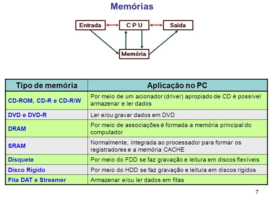 7 Memórias Tipo de memóriaAplicação no PC CD-ROM, CD-R e CD-R/W Por meio de um acionador (driver) apropiado de CD é possível armazenar e ler dados DVD