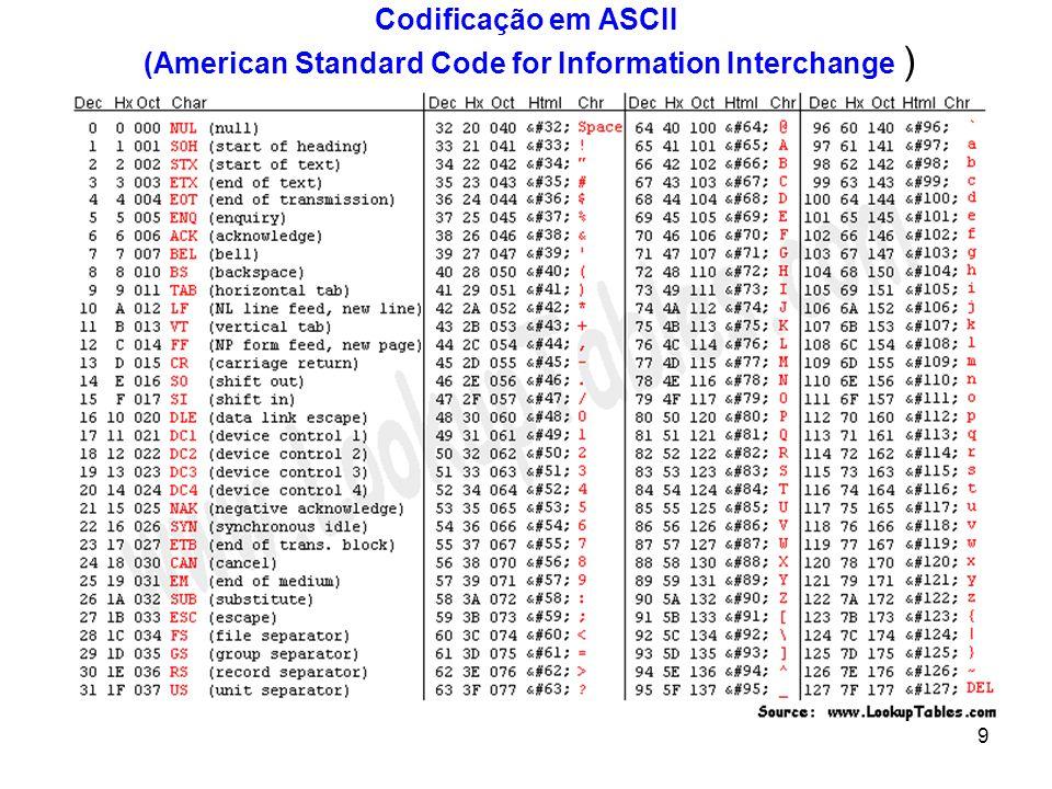 9 TABELA ASCII Codificação em ASCII (American Standard Code for Information Interchange )