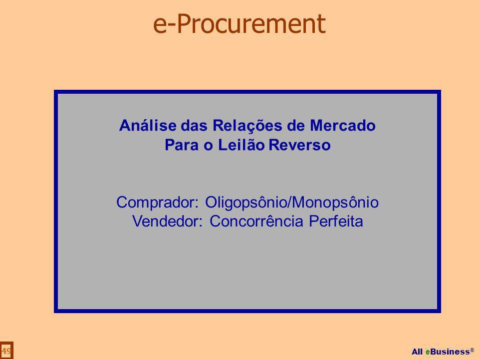 All e Business ® 49 Análise das Relações de Mercado Para o Leilão Reverso Comprador: Oligopsônio/Monopsônio Vendedor: Concorrência Perfeita e-Procurem