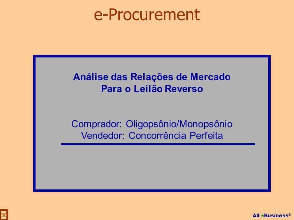 All e Business ® 50 Análise das Relações de Mercado Para o Leilão Reverso Comprador: Oligopsônio/Monopsônio Vendedor: Concorrência Perfeita e-Procurem