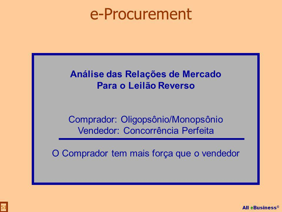 All e Business ® 51 Análise das Relações de Mercado Para o Leilão Reverso Comprador: Oligopsônio/Monopsônio Vendedor: Concorrência Perfeita O Comprado