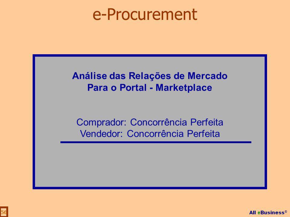 All e Business ® 56 Análise das Relações de Mercado Para o Portal - Marketplace Comprador: Concorrência Perfeita Vendedor: Concorrência Perfeita e-Pro