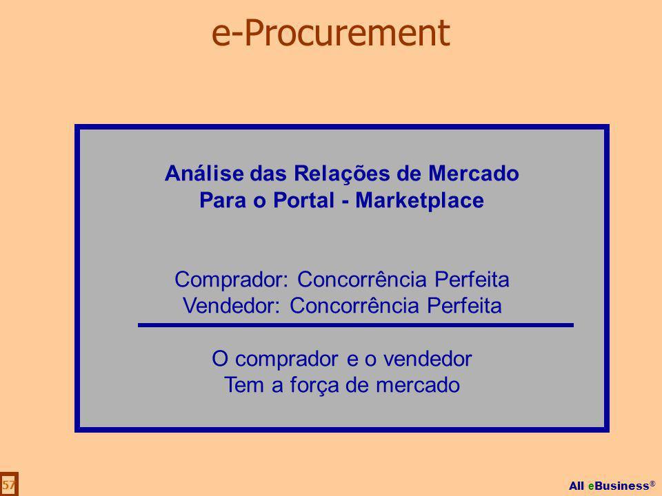 All e Business ® 57 Análise das Relações de Mercado Para o Portal - Marketplace Comprador: Concorrência Perfeita Vendedor: Concorrência Perfeita O com