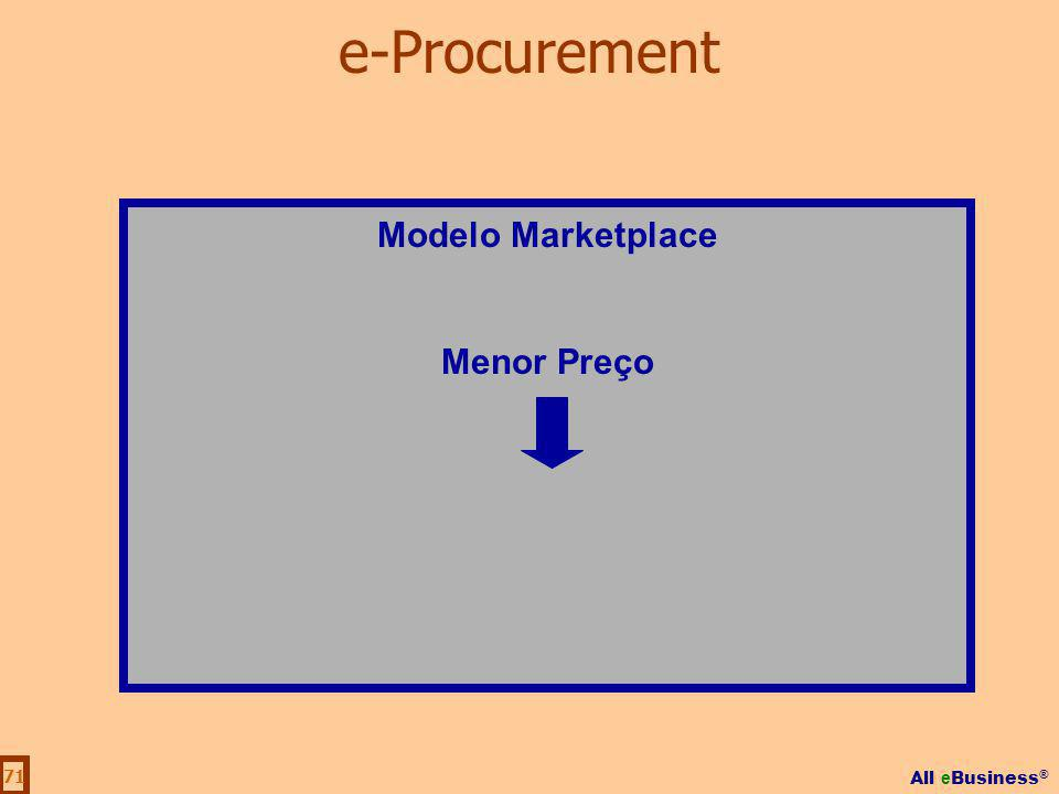 All e Business ® 71 Modelo Marketplace Menor Preço e-Procurement