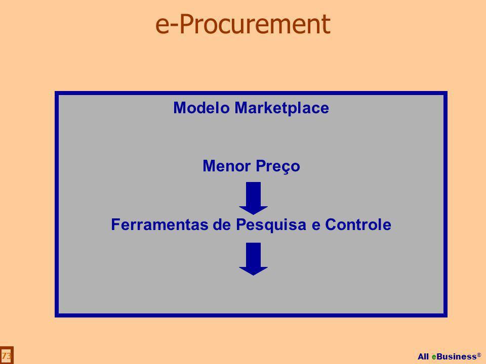 All e Business ® 73 Modelo Marketplace Menor Preço Ferramentas de Pesquisa e Controle e-Procurement