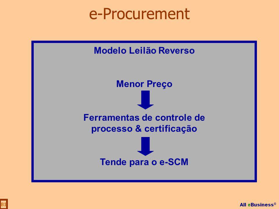All e Business ® 81 Modelo Leilão Reverso Menor Preço Ferramentas de controle de processo & certificação Tende para o e-SCM e-Procurement