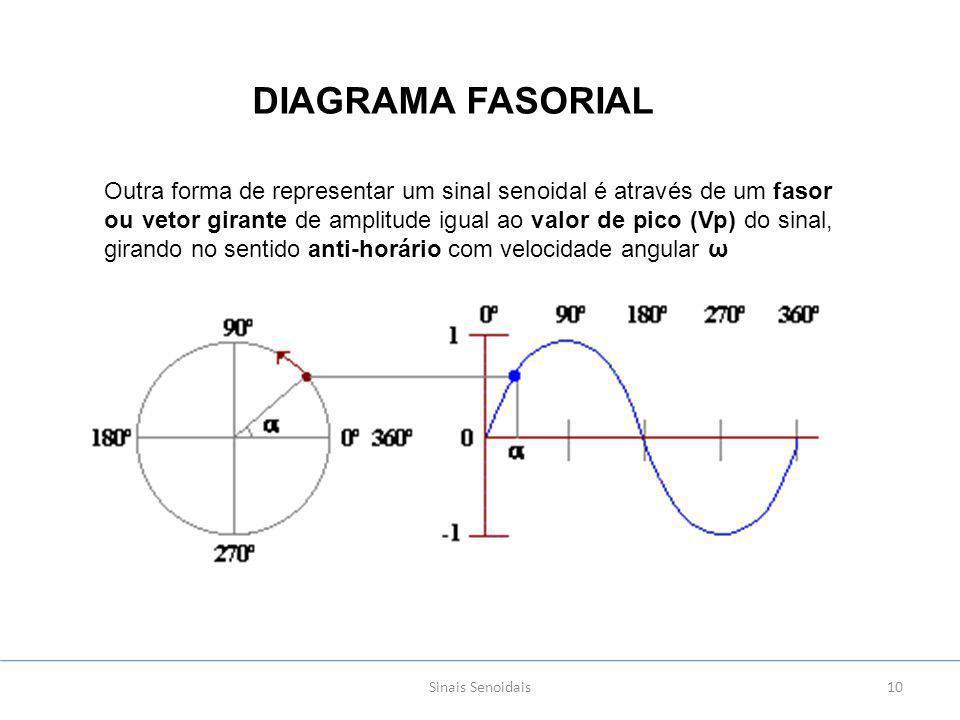 Sinais Senoidais10 DIAGRAMA FASORIAL Outra forma de representar um sinal senoidal é através de um fasor ou vetor girante de amplitude igual ao valor de pico (Vp) do sinal, girando no sentido anti-horário com velocidade angular ω