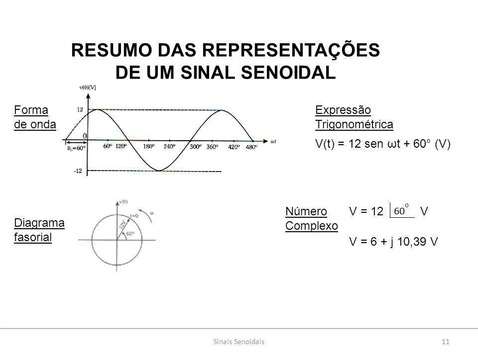 Sinais Senoidais11 RESUMO DAS REPRESENTAÇÕES DE UM SINAL SENOIDAL Forma de onda Diagrama fasorial Expressão Trigonométrica V(t) = 12 sen ωt + 60° (V) Número Complexo V = 12 V V = 6 + j 10,39 V
