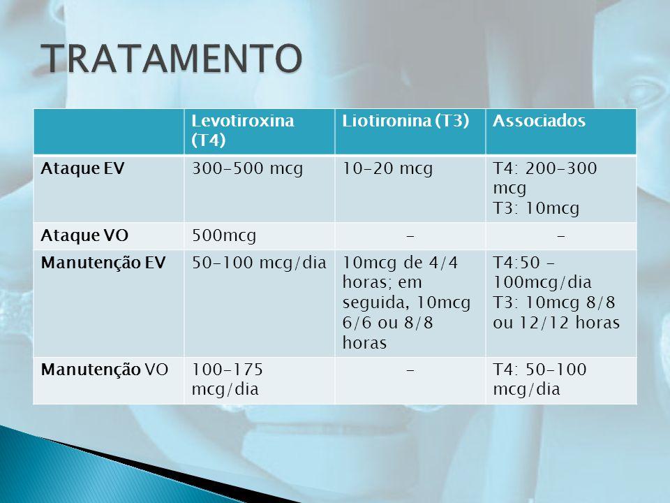 Levotiroxina (T4) Liotironina (T3)Associados Ataque EV300-500 mcg10-20 mcgT4: 200-300 mcg T3: 10mcg Ataque VO500mcg-- Manutenção EV50-100 mcg/dia10mcg de 4/4 horas; em seguida, 10mcg 6/6 ou 8/8 horas T4:50 - 100mcg/dia T3: 10mcg 8/8 ou 12/12 horas Manutenção VO100-175 mcg/dia -T4: 50-100 mcg/dia