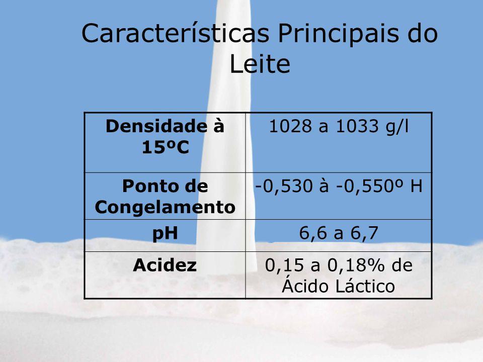 Características Principais do Leite Densidade à 15ºC 1028 a 1033 g/l Ponto de Congelamento -0,530 à -0,550º H pH6,6 a 6,7 Acidez0,15 a 0,18% de Ácido