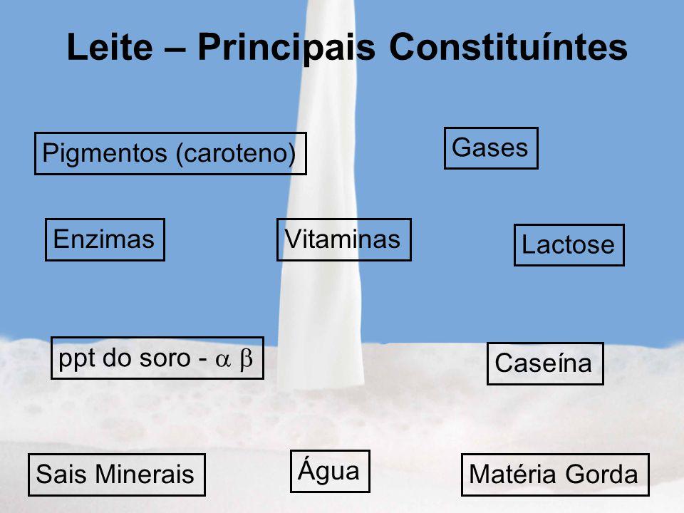 Leite – Principais Constituíntes Água Matéria Gorda Lactose Sais Minerais Vitaminas Pigmentos (caroteno) Enzimas Gases Caseína ppt do soro -
