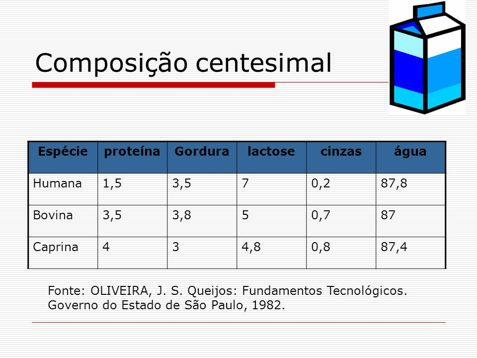 Composição centesimal EspécieproteínaGorduralactosecinzaságua Humana1,53,570,287,8 Bovina3,53,850,787 Caprina434,80,887,4 Fonte: OLIVEIRA, J. S. Queij
