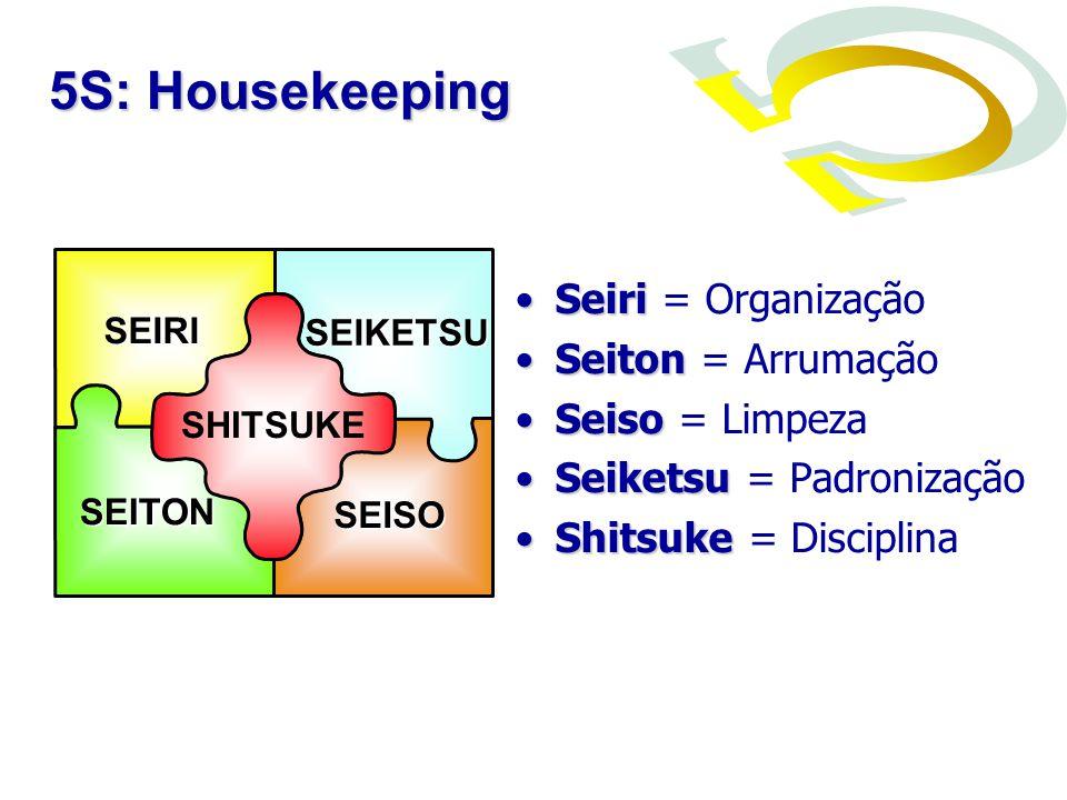 SeiriSeiri = Organização SeitonSeiton = Arrumação SeisoSeiso = Limpeza SeiketsuSeiketsu = Padronização ShitsukeShitsuke = Disciplina SEIRI SEITON SEIS