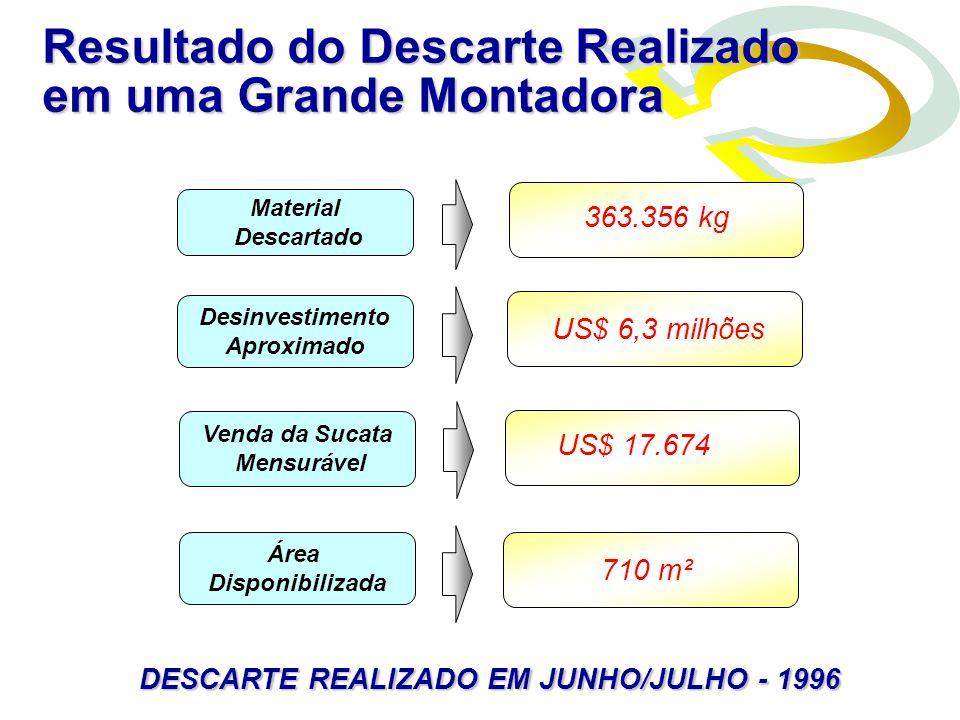 Material Descartado Desinvestimento Aproximado Venda da Sucata Mensurável Área Disponibilizada 363.356 kg US$ 6,3 milhões US$ 17.674 710 m² DESCARTE R