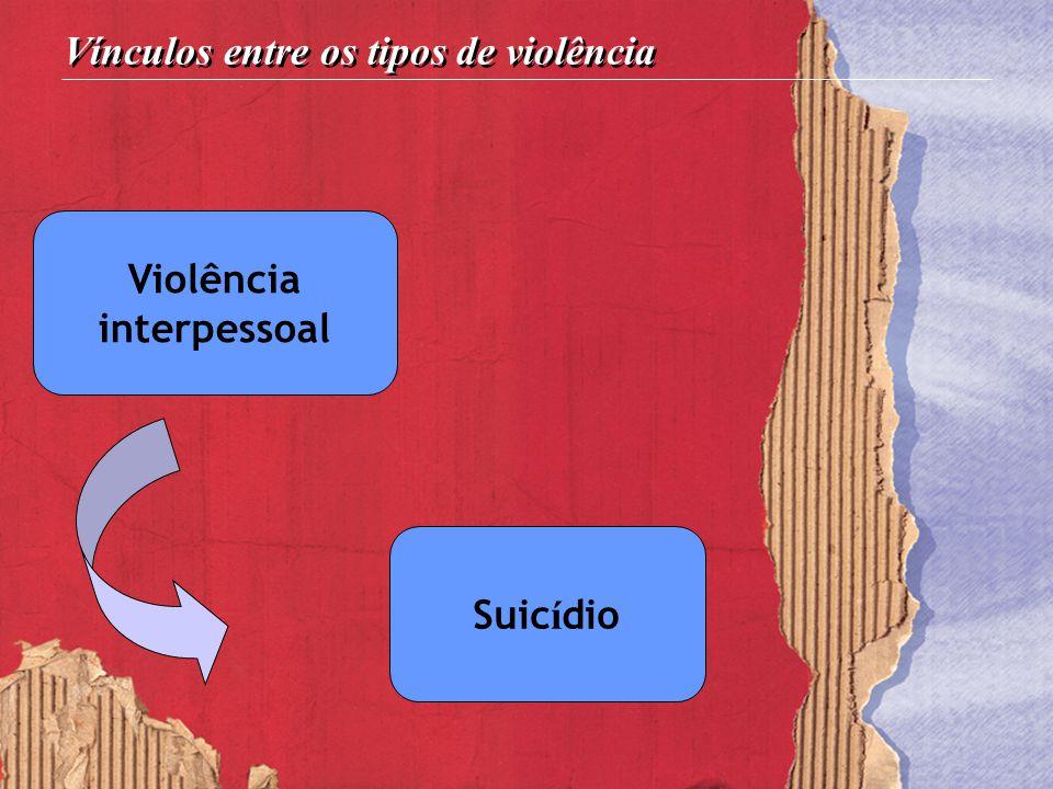 Vínculos entre os tipos de violência Violência interpessoal Suic í dio