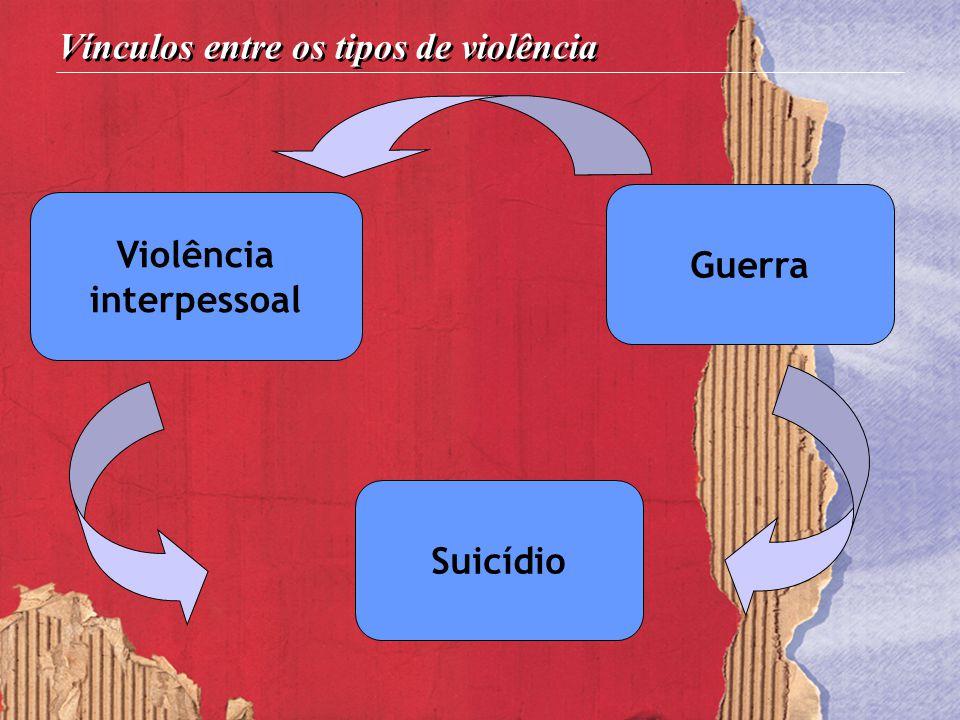Violência interpessoal Guerra Suicídio Vínculos entre os tipos de violência