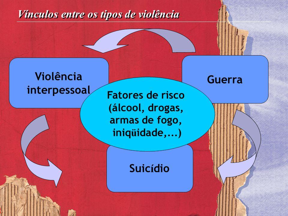 Violência interpessoal Guerra Suic í dio Fatores de risco (álcool, drogas, armas de fogo, iniq ü idade, … ) Vínculos entre os tipos de violência