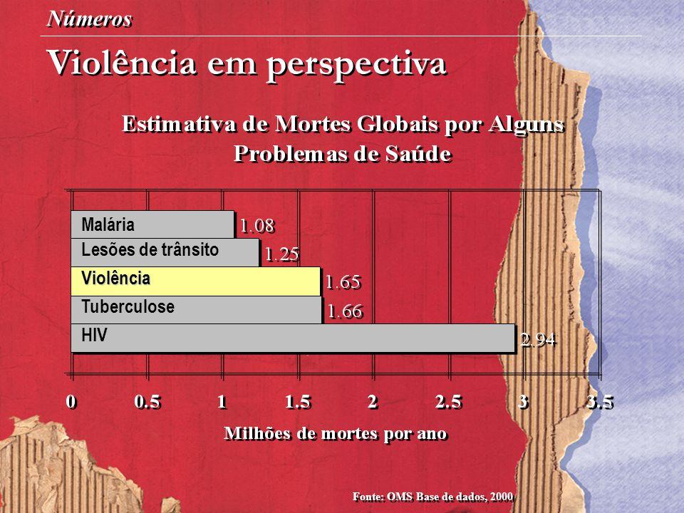 Números Violência em perspectiva Fonte: OMS Base de dados, 2000 Malária Lesões de trânsito Violência Tuberculose HIV