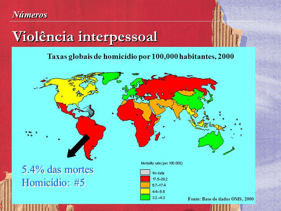 Violência interpessoal Números Taxas globais de homicídio por 100,000 habitantes, 2000 Fonte: Base de dados OMS, 2000 5.4% das mortes Homicídio: #5 5.