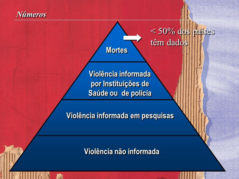 Números Mortes Violência informada por Instituições de Saúde ou de polícía Violência informada por Instituições de Saúde ou de polícía Violência infor
