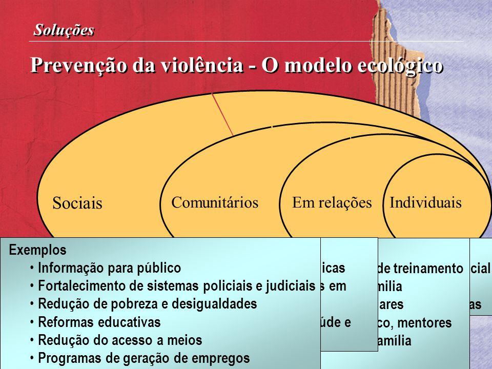 IndividuaisEm relaçõesComunitários Sociais Prevenção da violência - O modelo ecológico Soluções Exemplos Progs. de desenvolv. social Trenamiento Vocac