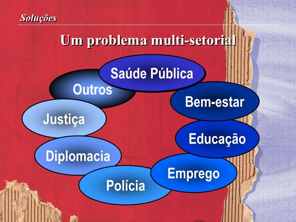 Um problema multi-setorial Soluções Outros Justiça Diplomacia Polícia Emprego Educação Bem-estar Saúde Pública