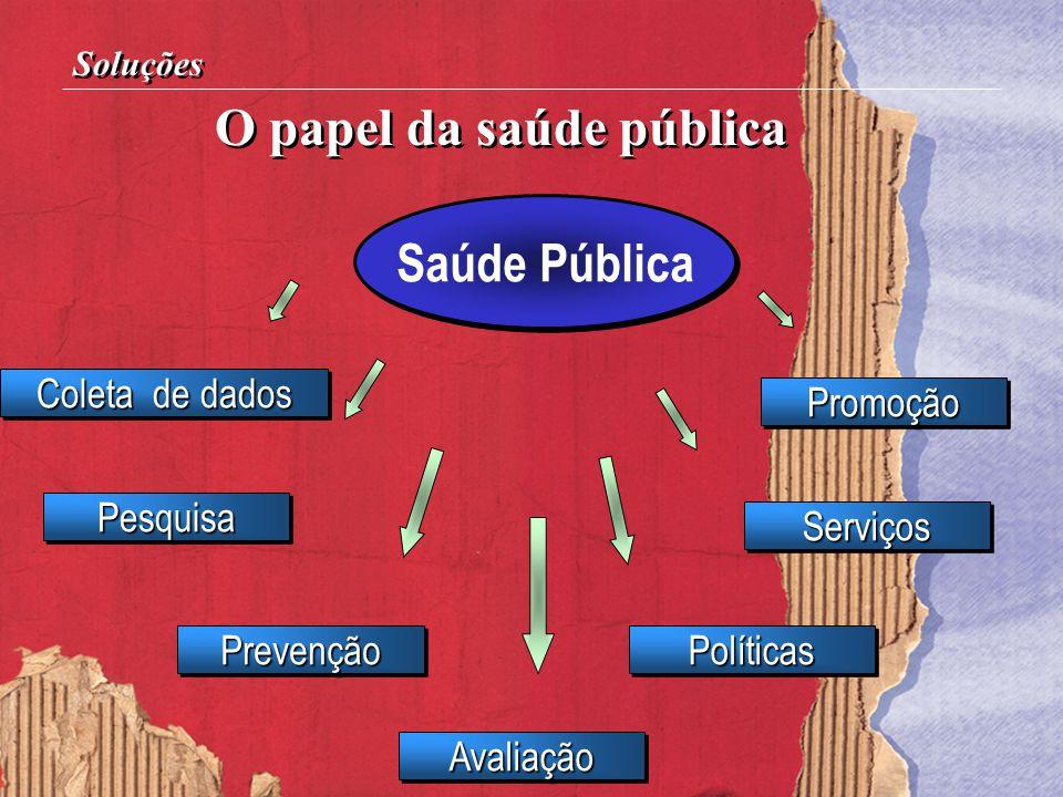 Soluções Saúde Pública PesquisaPesquisa PromoçãoPromoção Coleta de dados PrevençãoPrevenção AvaliaçãoAvaliação PolíticasPolíticas ServiçosServiços O p