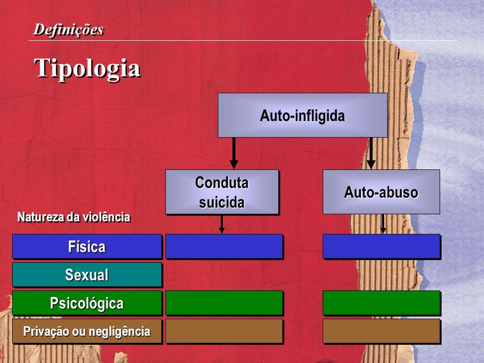 Tipologia Definições Auto-infligida Auto-abuso CondutasuicidaCondutasuicida Natureza da violência FísicaFísica SexualSexual PsicológicaPsicológica Pri