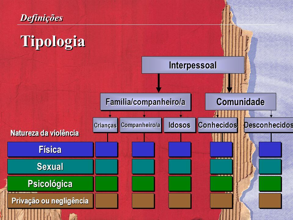 Tipologia Definições Interpessoal Comunidade Família/companheiro/aFamília/companheiro/a Natureza da violência FísicaFísica SexualSexual PsicológicaPsi