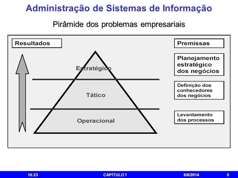 Administração de Sistemas de Informação 16:25CAPÍTULO 16/6/20145 Pirâmide dos problemas empresariais