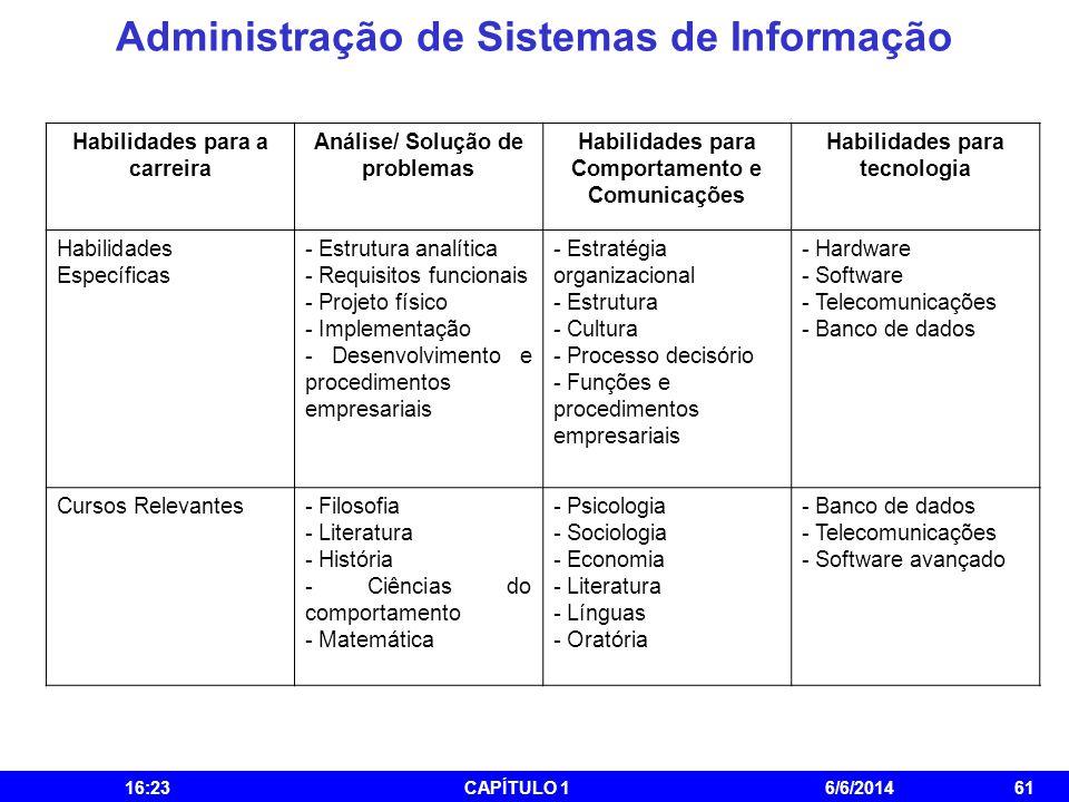 Administração de Sistemas de Informação 16:25CAPÍTULO 16/6/201461 Habilidades para a carreira Análise/ Solução de problemas Habilidades para Comportam